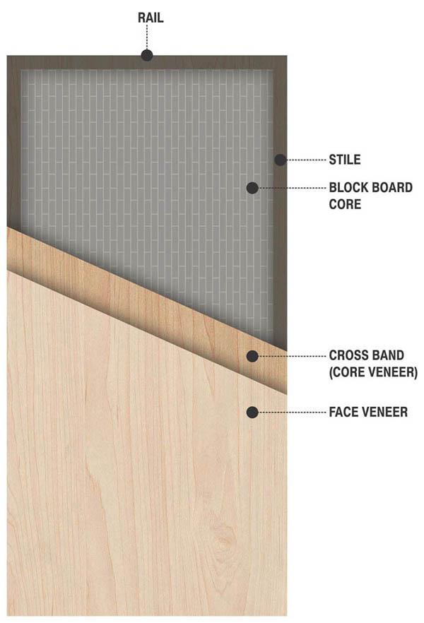 Salient Features of Flush Doors  sc 1 st  The Wood Experts & Doors - Product - The Wood Experts
